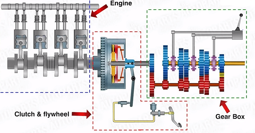 parts of a manual transmission system